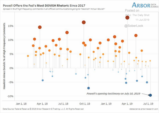 Graphic Comparison With Past Communications From The Daily Shot