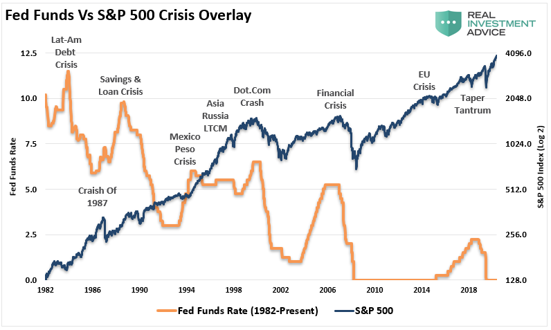 Fed Funds Vs S&P 500 Crisis Overlay