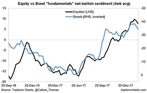 Equity Vs Bond Fundamentals