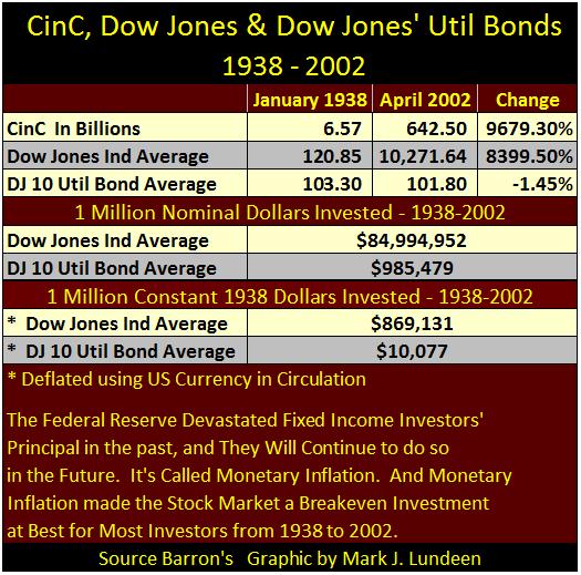 Cinc Dow Jones & Dow Jones Util Bonds