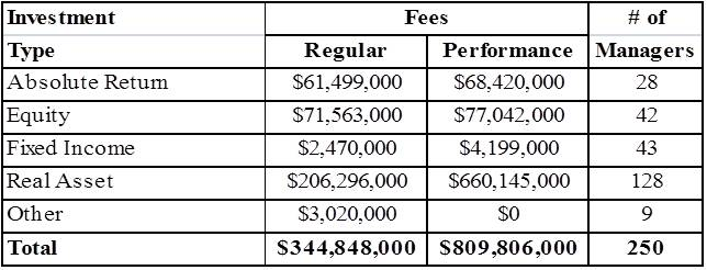 Costs/Numbers Of Investment Managers Hired