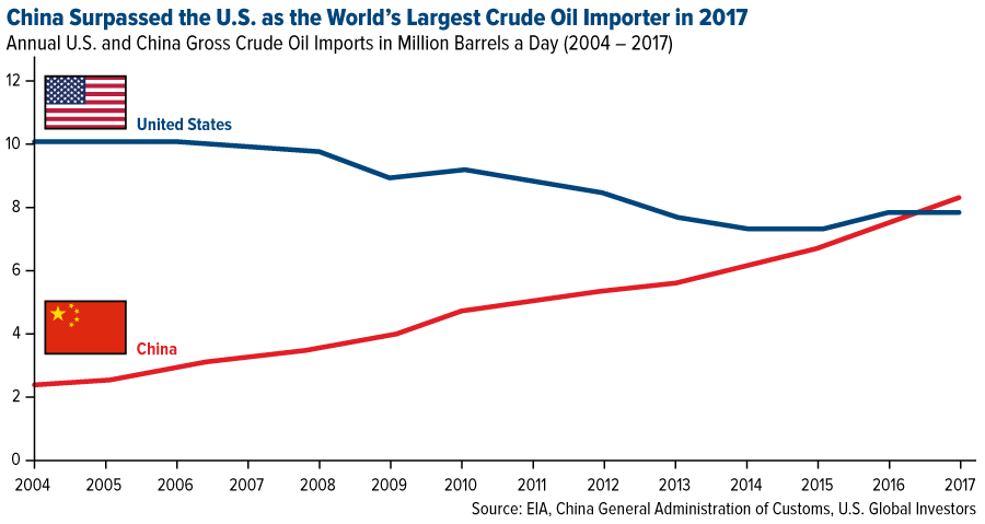 China surpasses the US as the worlds largest crude oil importer 2017