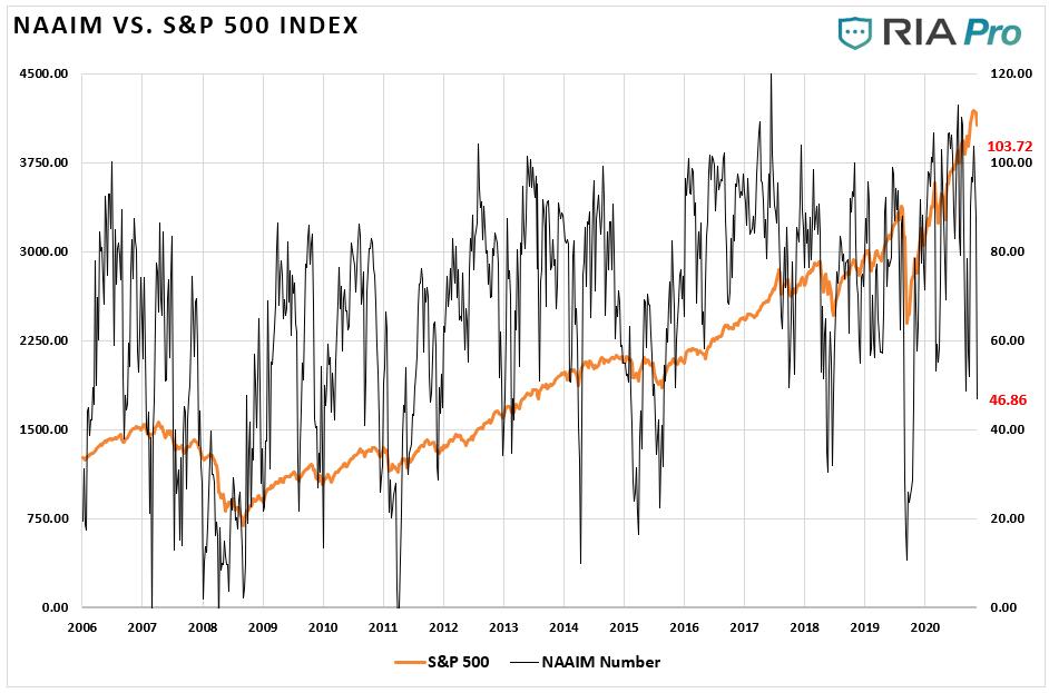 NAAIM vs S&P 500 Index
