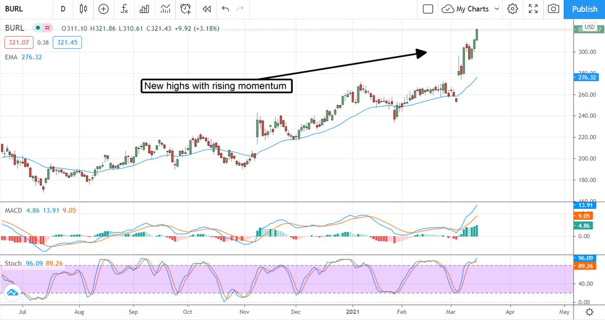 BURL Stock Chart