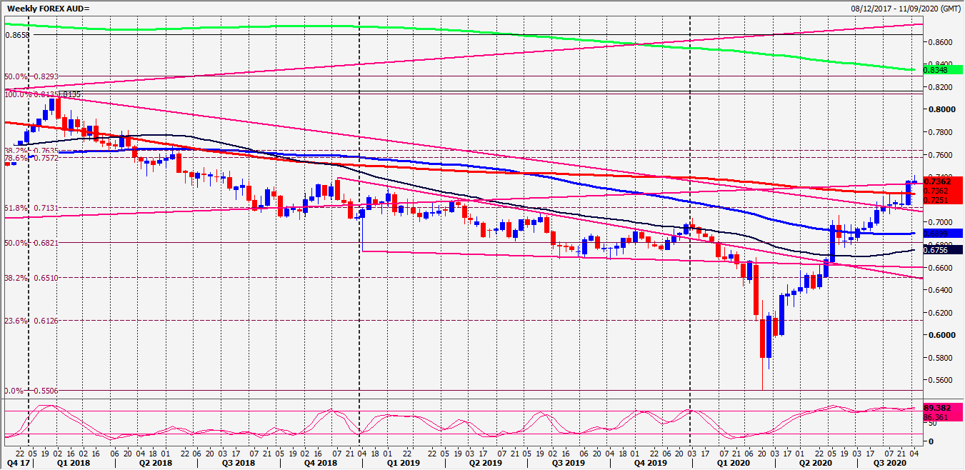 NZD/USD Beats Strong Resistance At 2018 High. Here's The Next Target