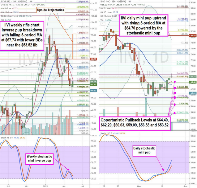 II-VI Stock Chart