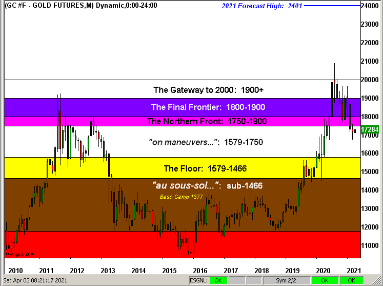 Gold Structure Chart