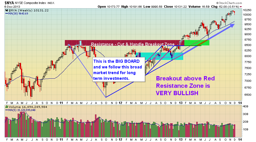 NYSE Composite Index Weekly