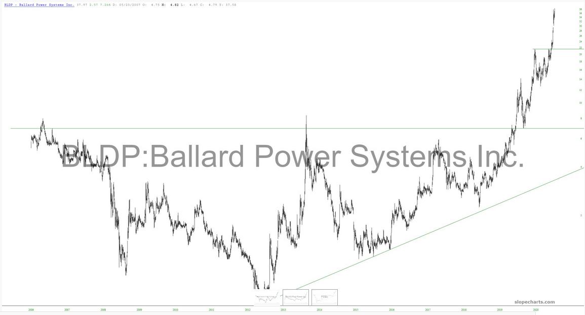BLDP Stock Chart