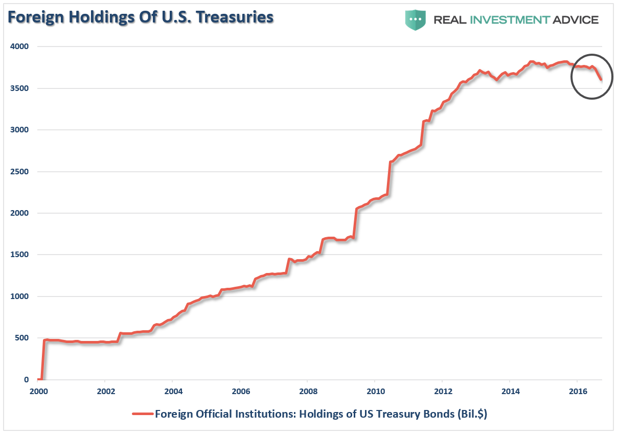 Bonds Foreign Holdings