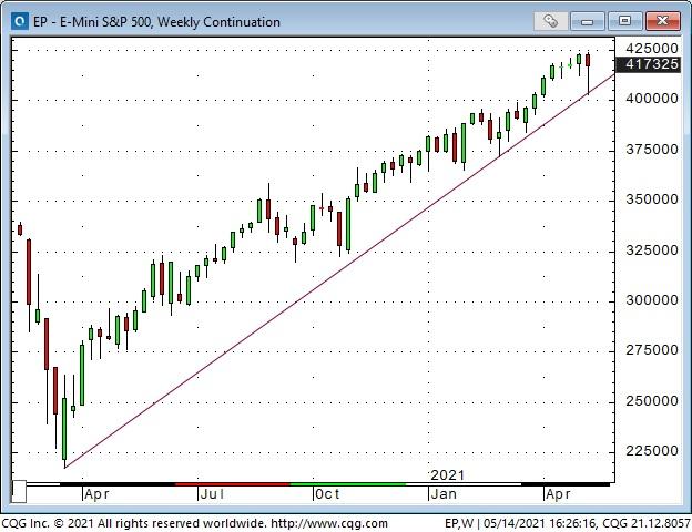 Emini S&P 500 Weekly Chart