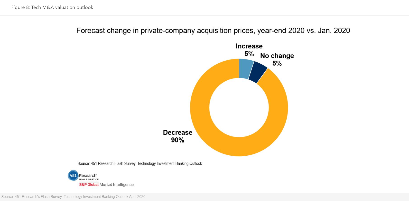 Forecast Change In Private Company Acquisition Prices
