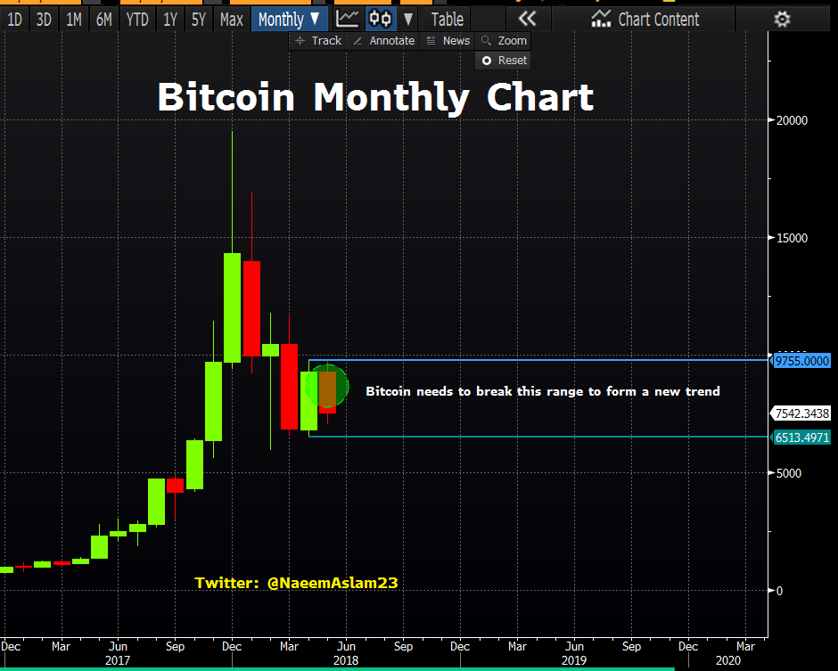 Bitcoin Monthly Chart
