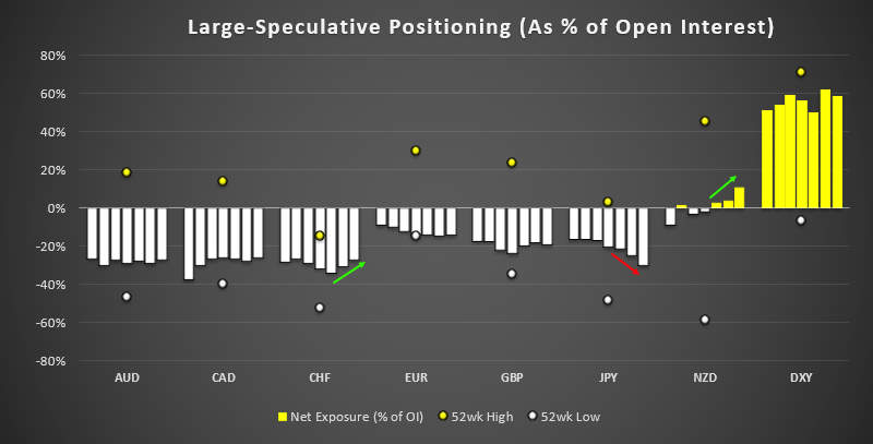 Weekly COTS Report - JPY Futures Saw Largest Net Change