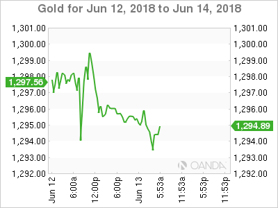 Gold for June 13, 2018