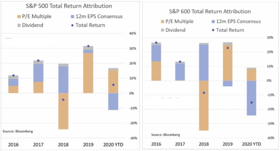 S&P 500 - Valuation-Attribution