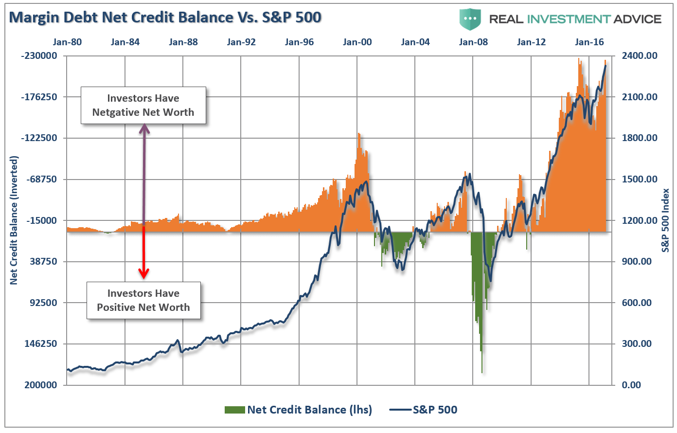 Margin Debt Reductions