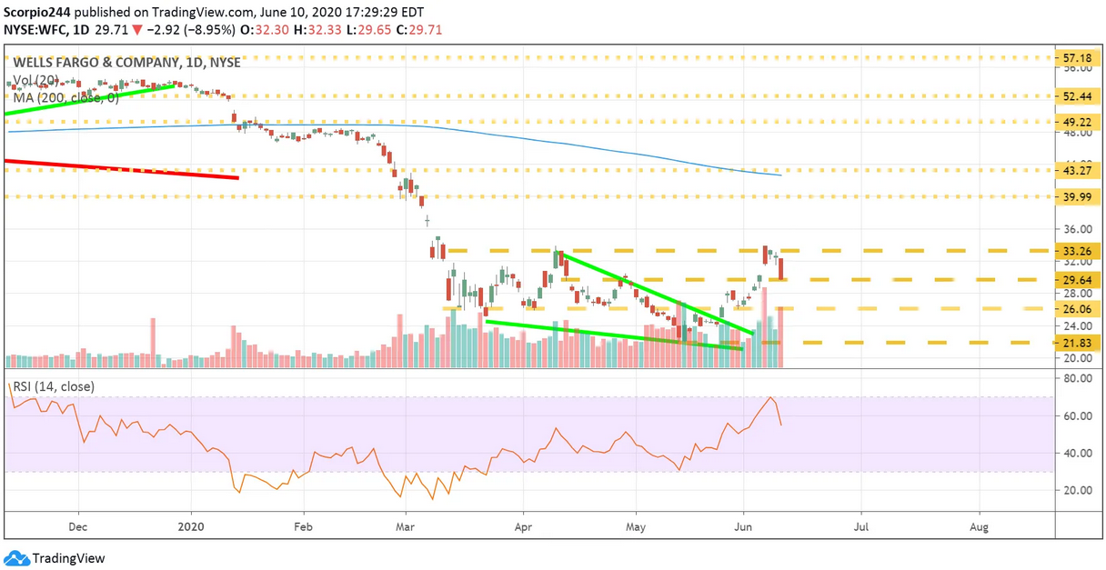 WFC Daily Chart