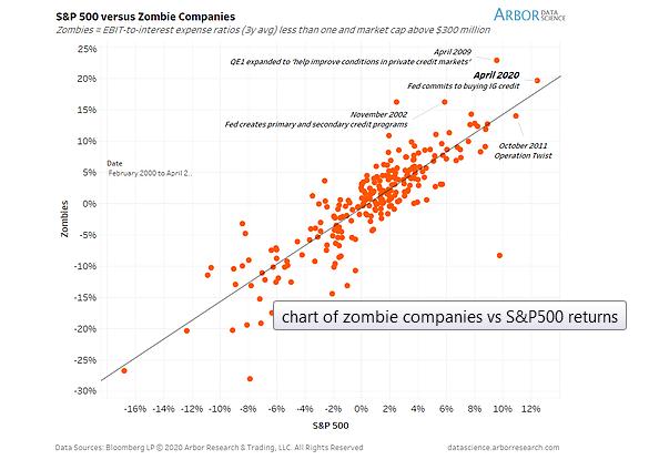 S&P 500 Vs Zombie Companies