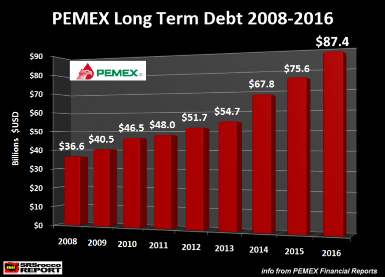PEMEX Long Term Debt 2008-2016