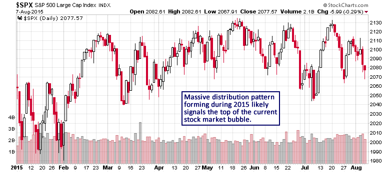 S&P 500 Daily Chart II