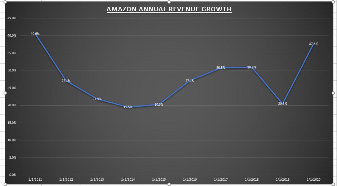 Amazon Annual Revenue Growth