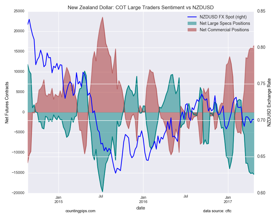 New Zealand Dollar: COT Large Traders Sentiment Vs NZD/USD