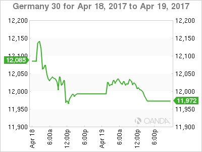 DAX Chart For April 18-19