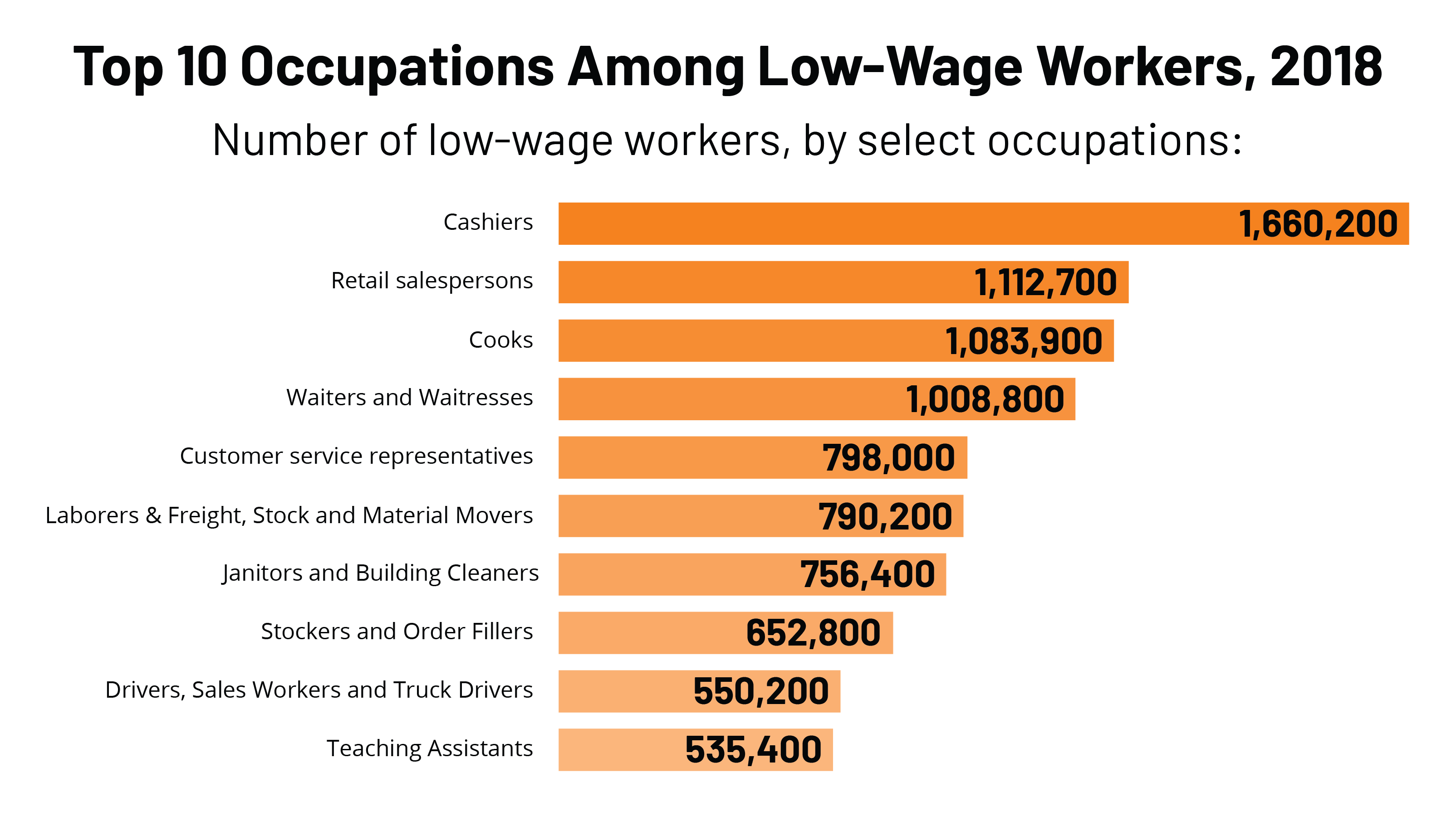 Top 10 Occupations Among Low Wage Workers
