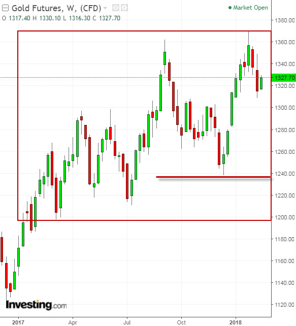 Gold Weekly with Support and Resistance