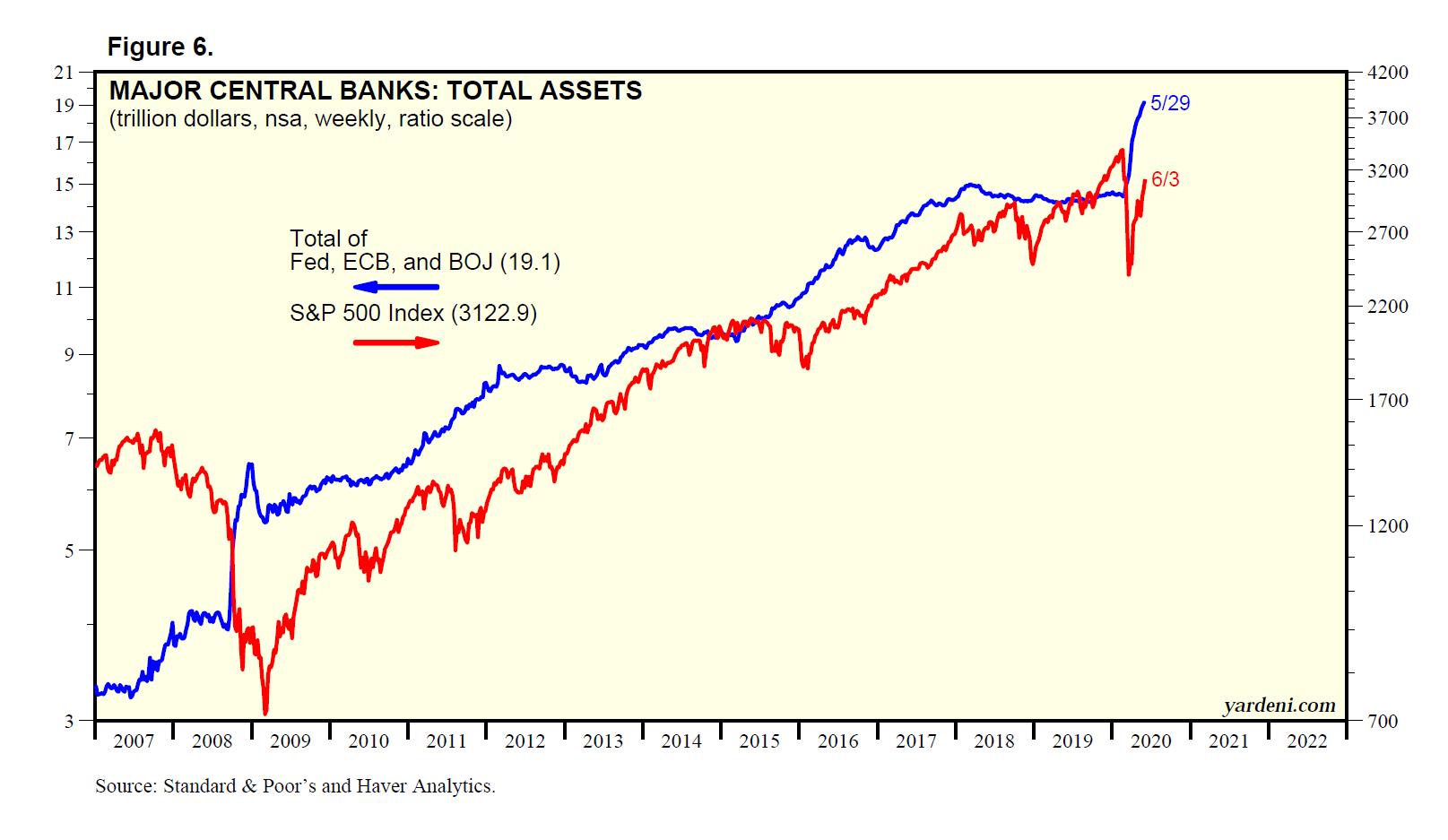 Major Central Banks Total Assets