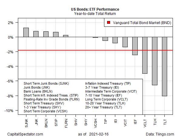 Bond ETF Performance Chart.