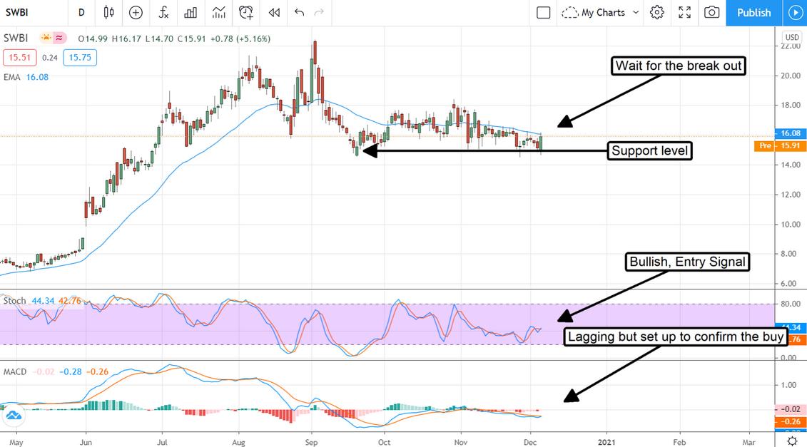 SWBI Stock Chart