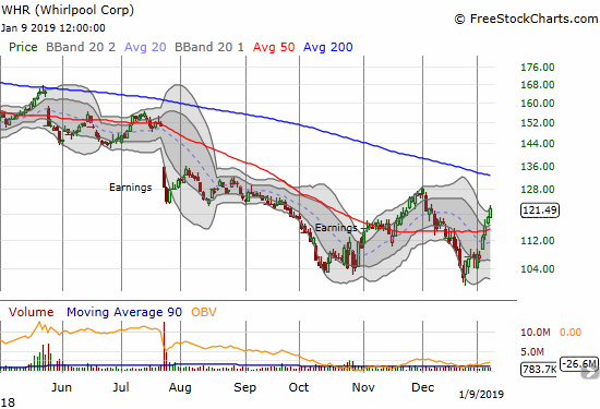 Whirlpool (WHR) is up about 20% from its double bottom and has confirmed a 50DMA breakout.