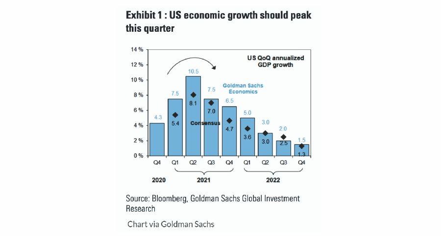 US Economic Growth Forecast