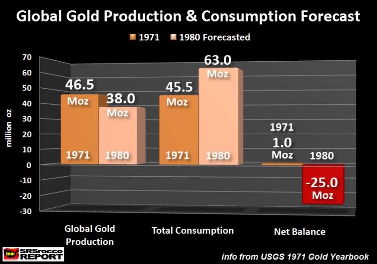 Global Gold Production Consumption Forecast 1971-1980