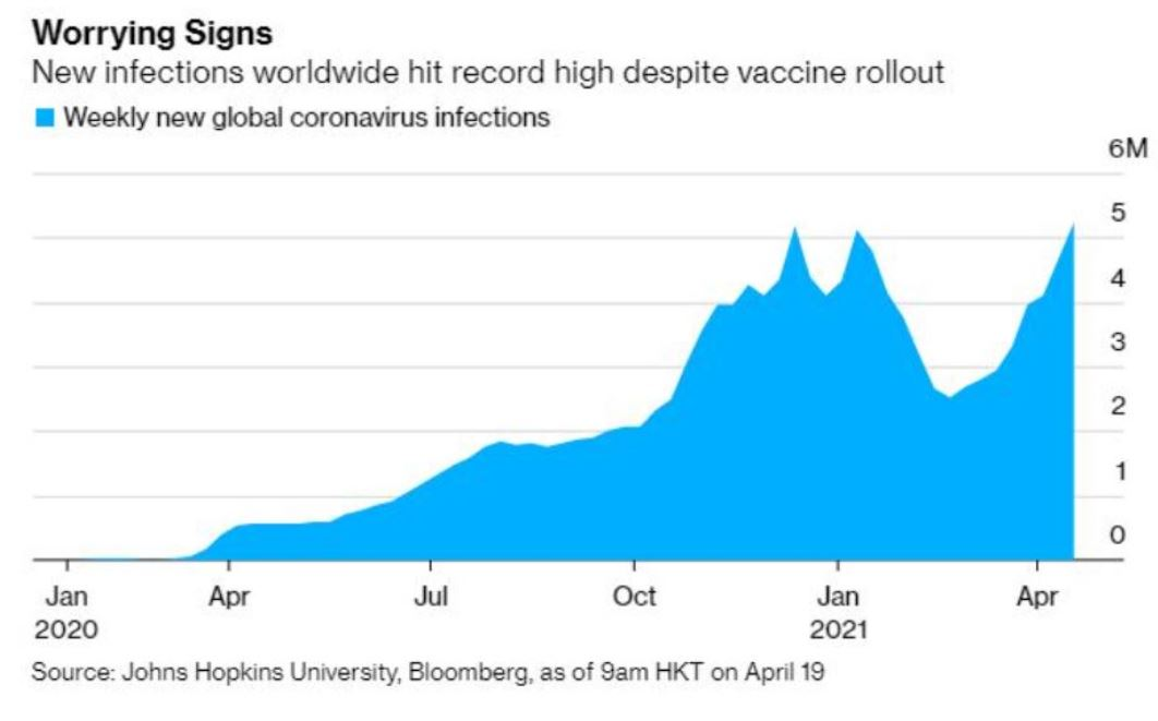 Global Coronavirus Infections