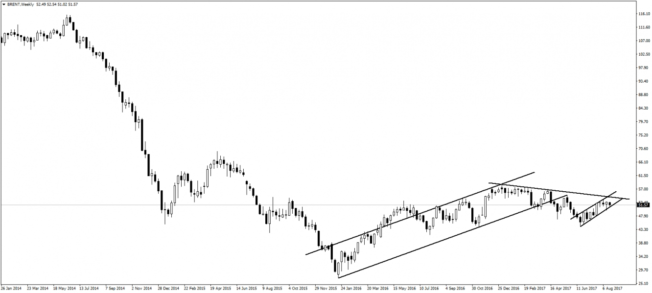 Weekly Brent Oil