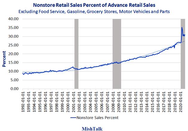 Retail Sales Trends 1992-Present