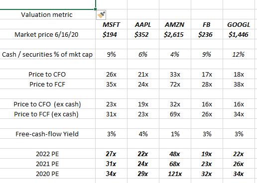 Cashflow Valuation Of Top 5 Big Techs