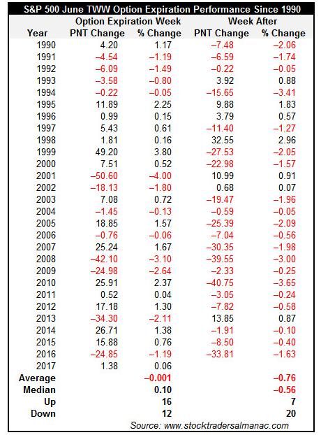 S&P 500 June Option Expiration Performance since 1990
