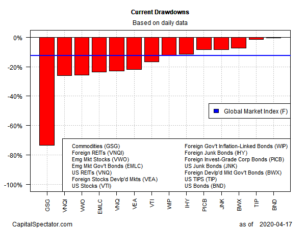 Current Drawdowns Based On Daily Data