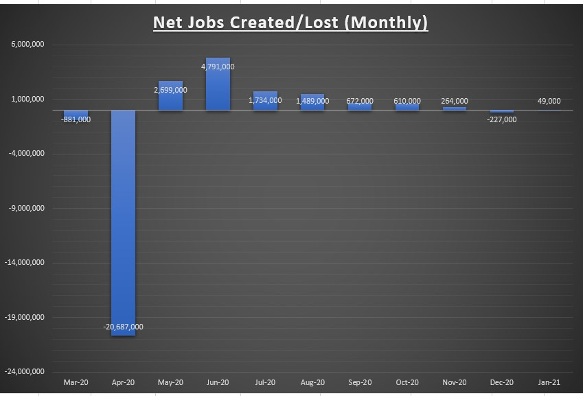 Net Jobs Created/Lost Monthly Chart