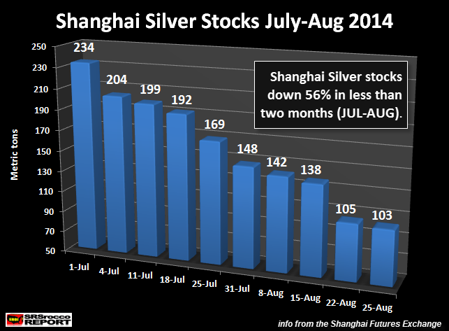 Shanghai Silver Stocks July - August