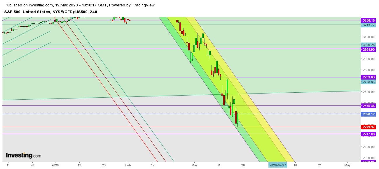 SPX - 4 Hr. Chart