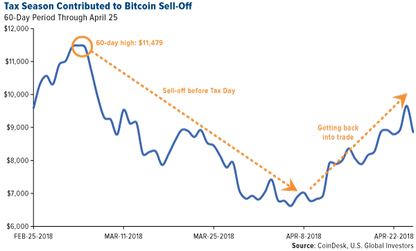 Bitcoin Sell-Off