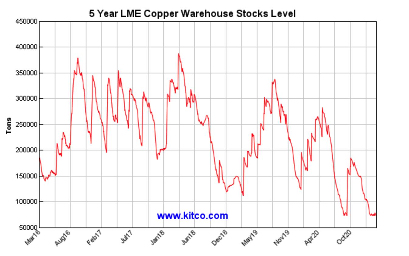 5Y LME Copper Warehouse Stocks