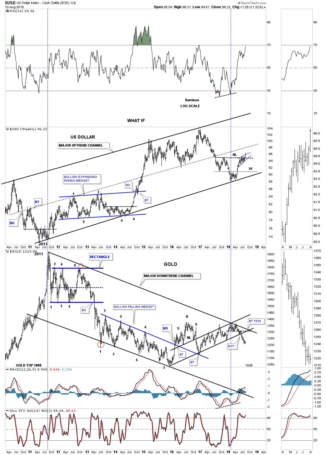 US Dollar Weekly Chart II