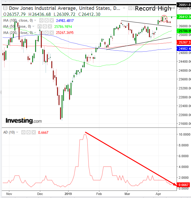 Dow Daily