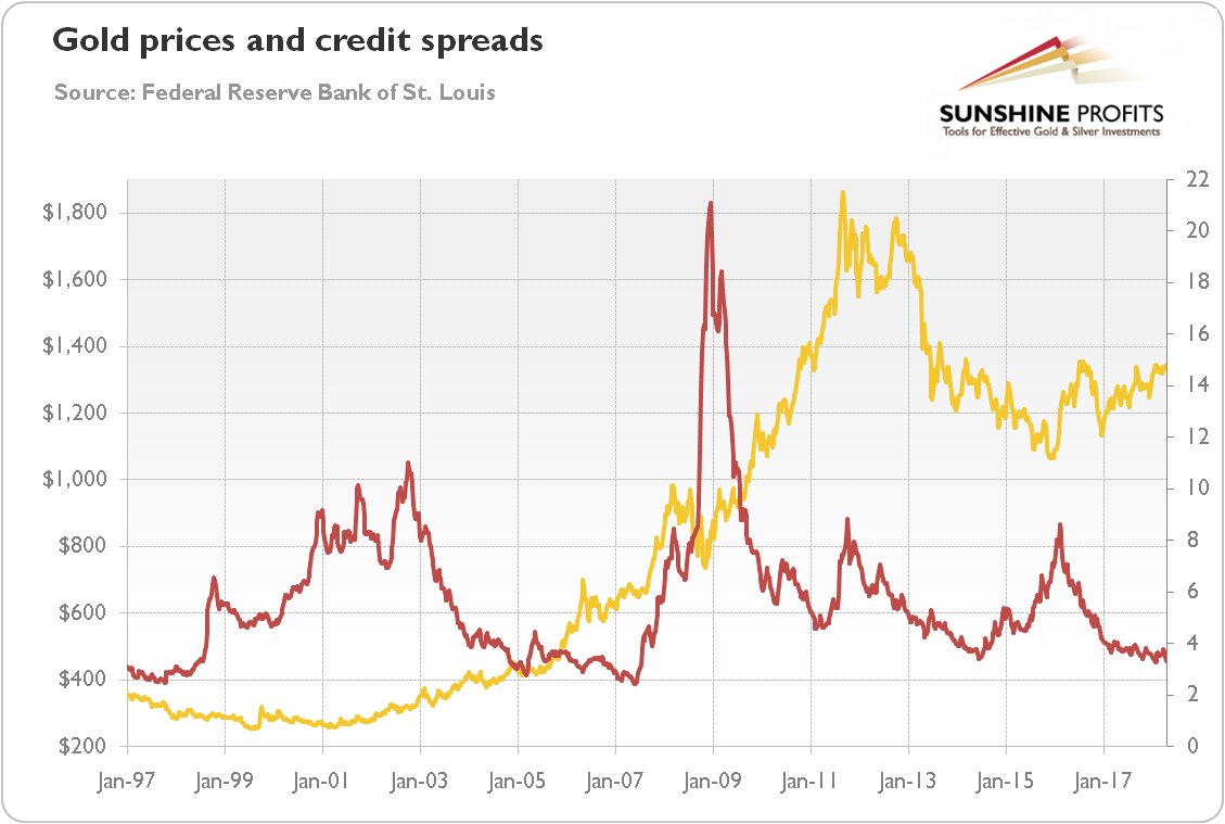 Gold prices and credit spreads